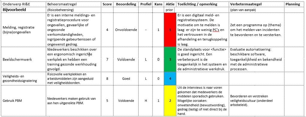 plan van aanpak ri&e Risico Inventarisatie en  Evaluatie (RI&E)   Arbo Coördinatie  plan van aanpak ri&e